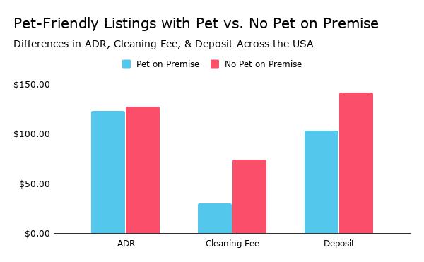 Pet-Friendly Listings with Pet vs. No Pet on Premise.png