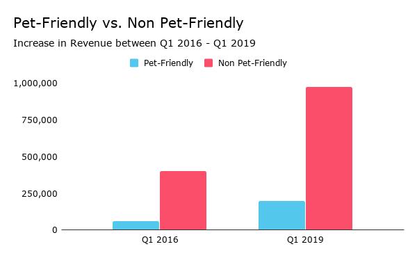 Pet-Friendly vs. Non Pet-Friendly.png