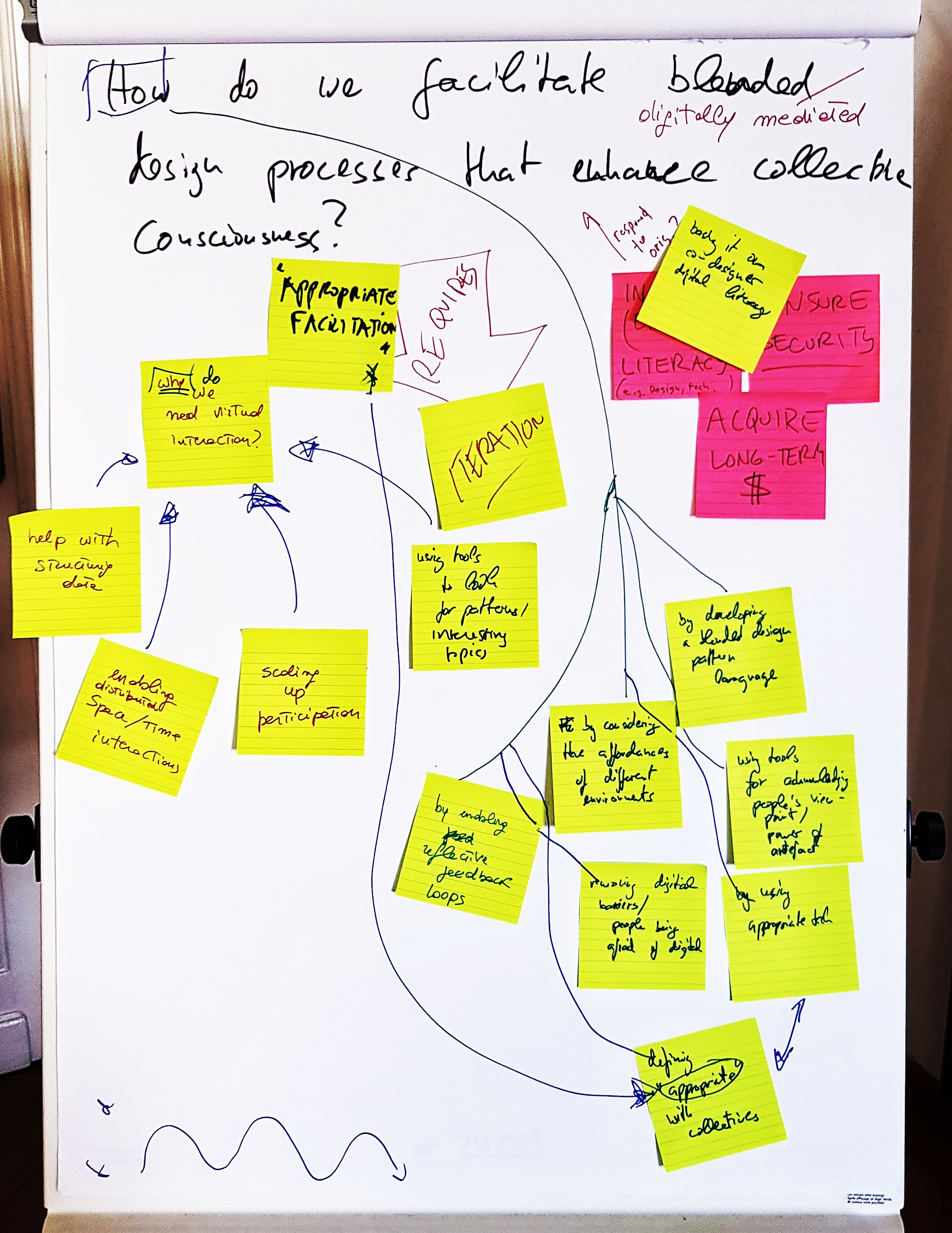 Concept mapping the design processes that enhance collective consciousness