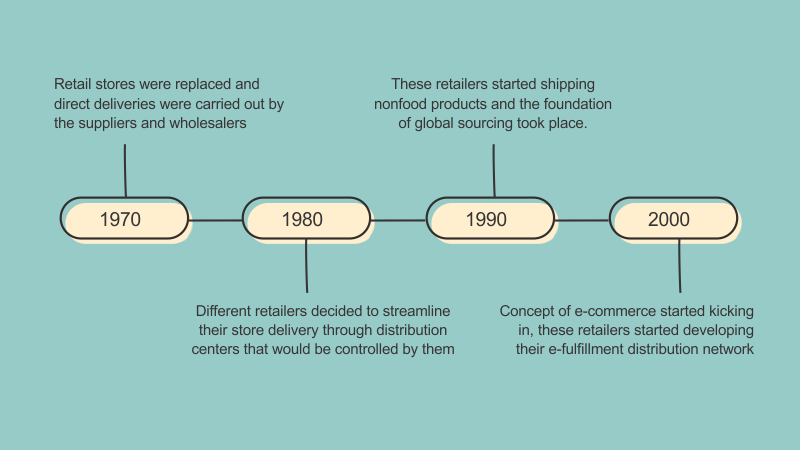 Evolution of e-commerce logistics