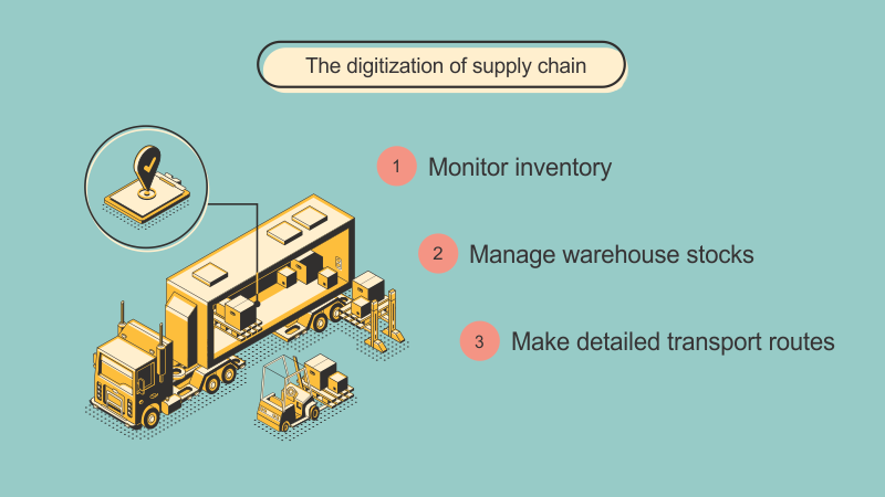 The digitization of the supply chain