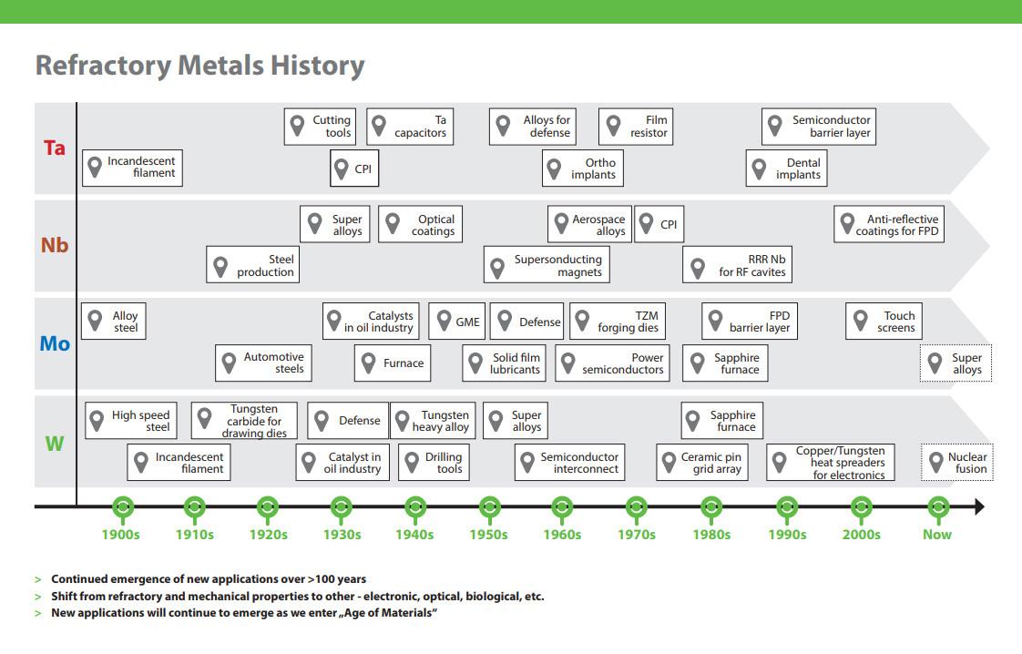 refactory-metals-history.jpg