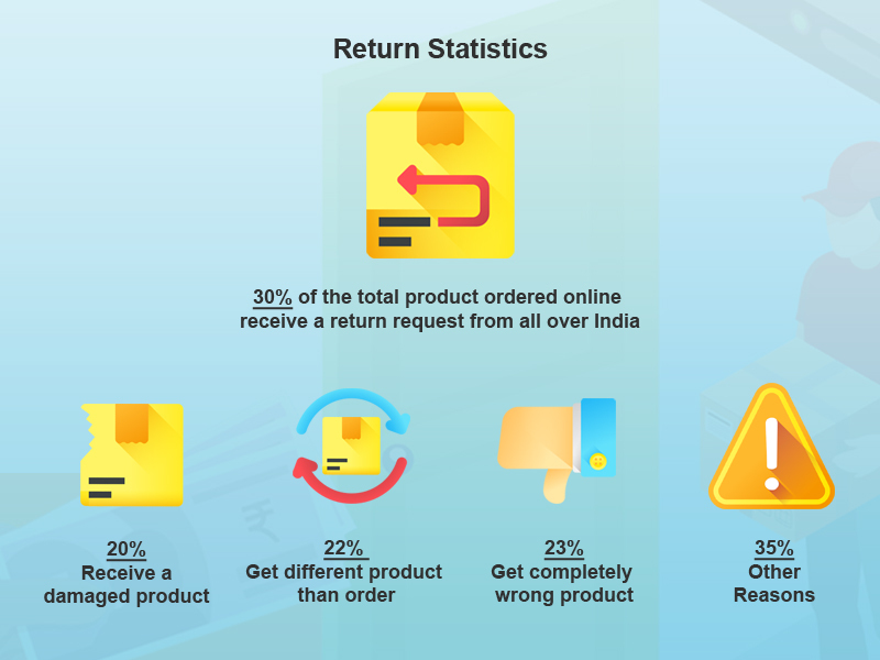 the return statistics of courier companies