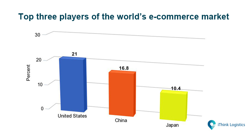 Top three players of the world e-commerce market