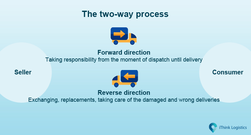 The two way process