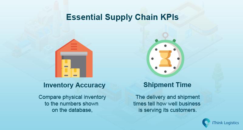 Supply chain KPIs
