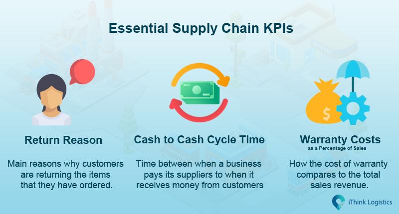 Essential supply chain KPIs