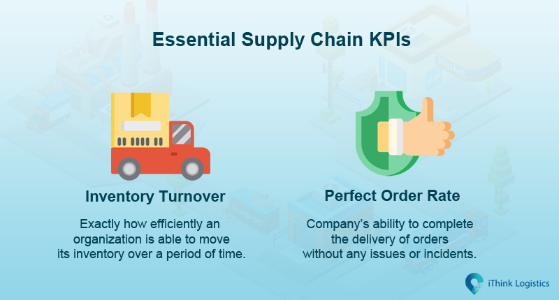 Different supply chain KPIs