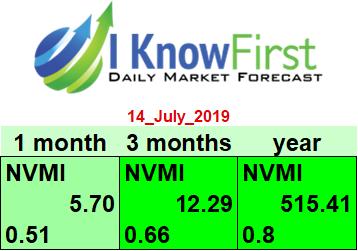 NVMI stock forecast