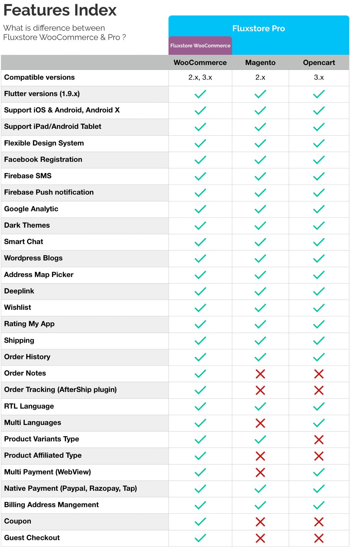 Fluxstore Pro - Flutter E-commerce Full App for Magento, Opencart, and Woocommerce - 29