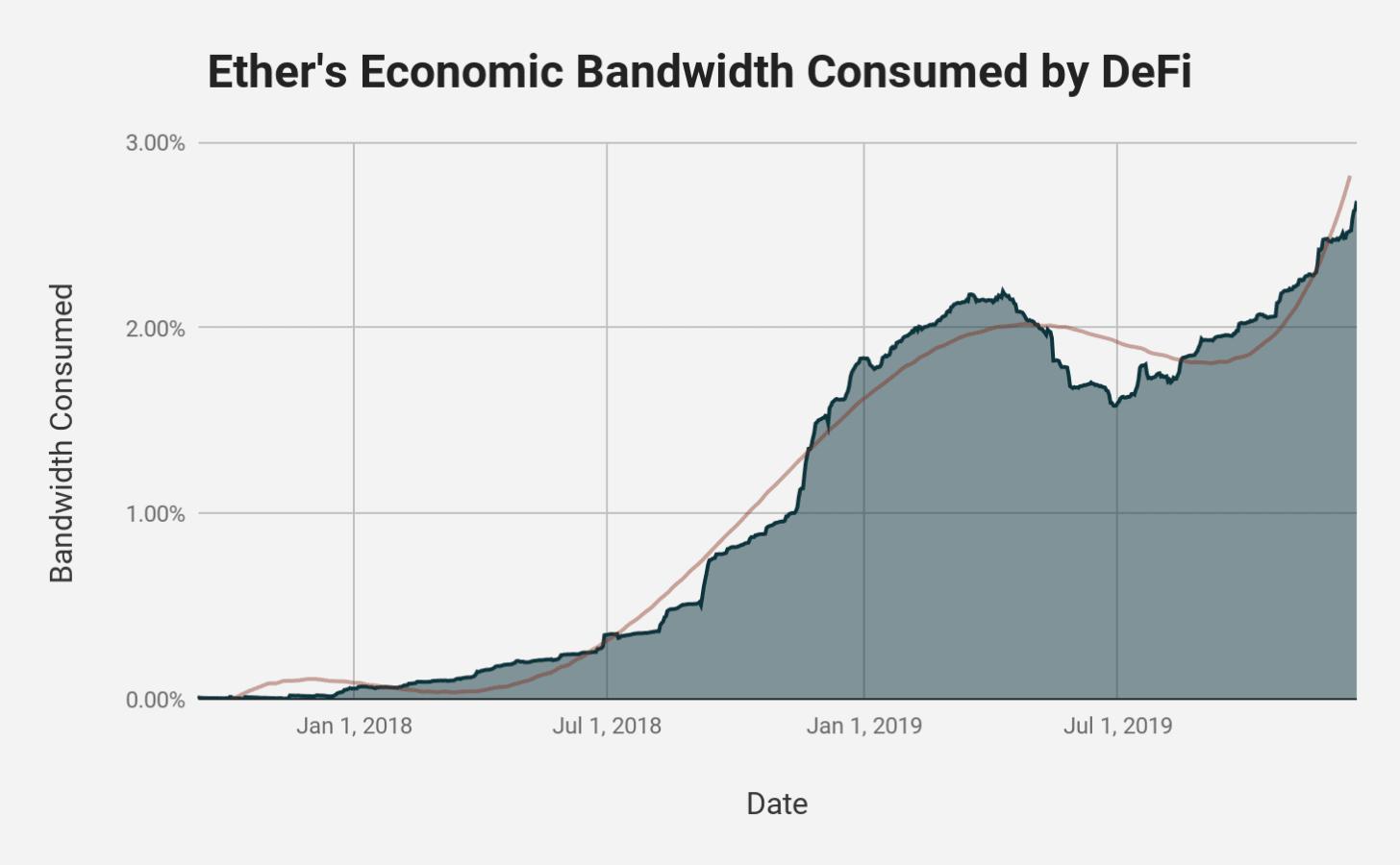 La croissance d'Ethereum poussée par la DeFi (Finance Décentralisée) ?