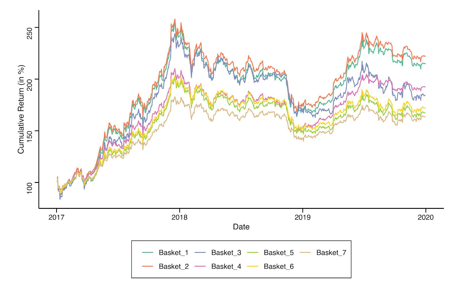Evolution de divers portefeuilles d'actifs financiers, certains contenant du Bitcoin, d'autres non