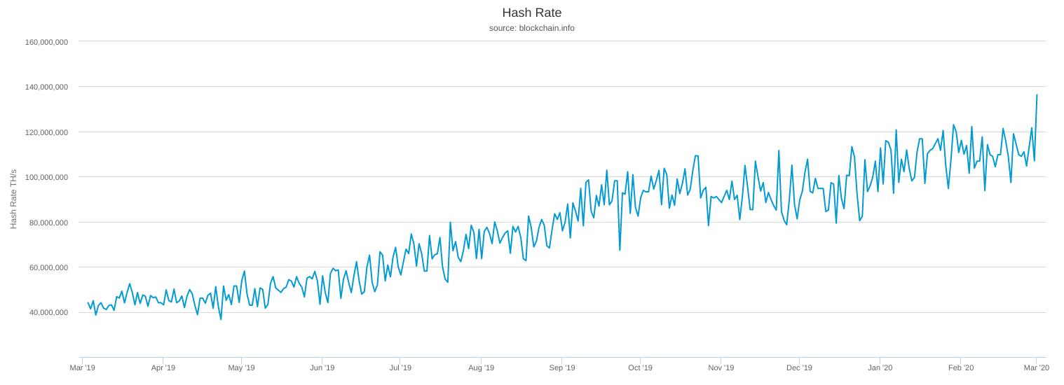Evolution du hash rate de Bitcoin, mars 2020, un record