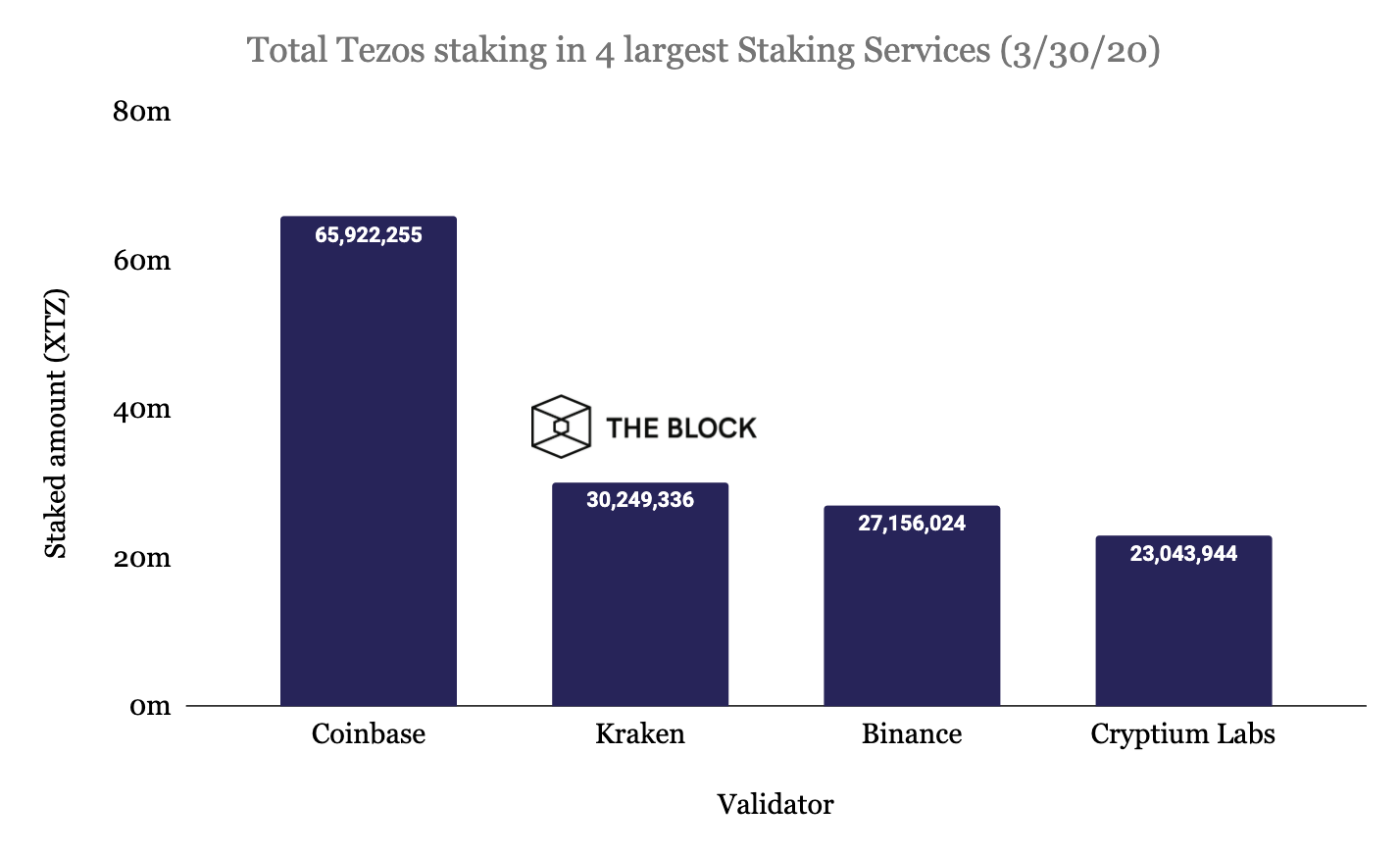 La répartition du staking de Tezos (XTZ)