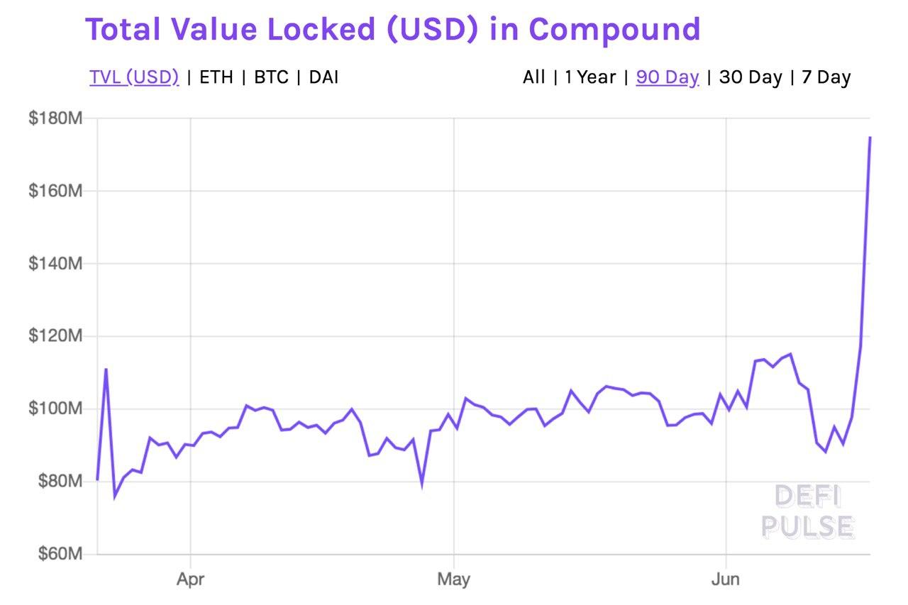 La hausse impressionnante du token Compound