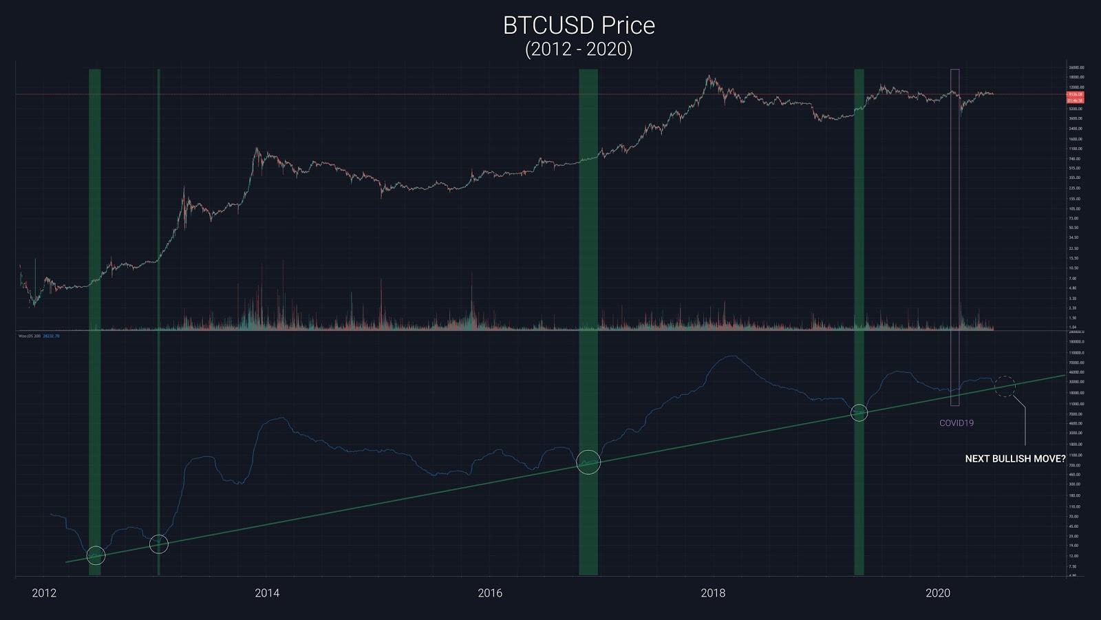 cours du Bitcoin 2012-2020