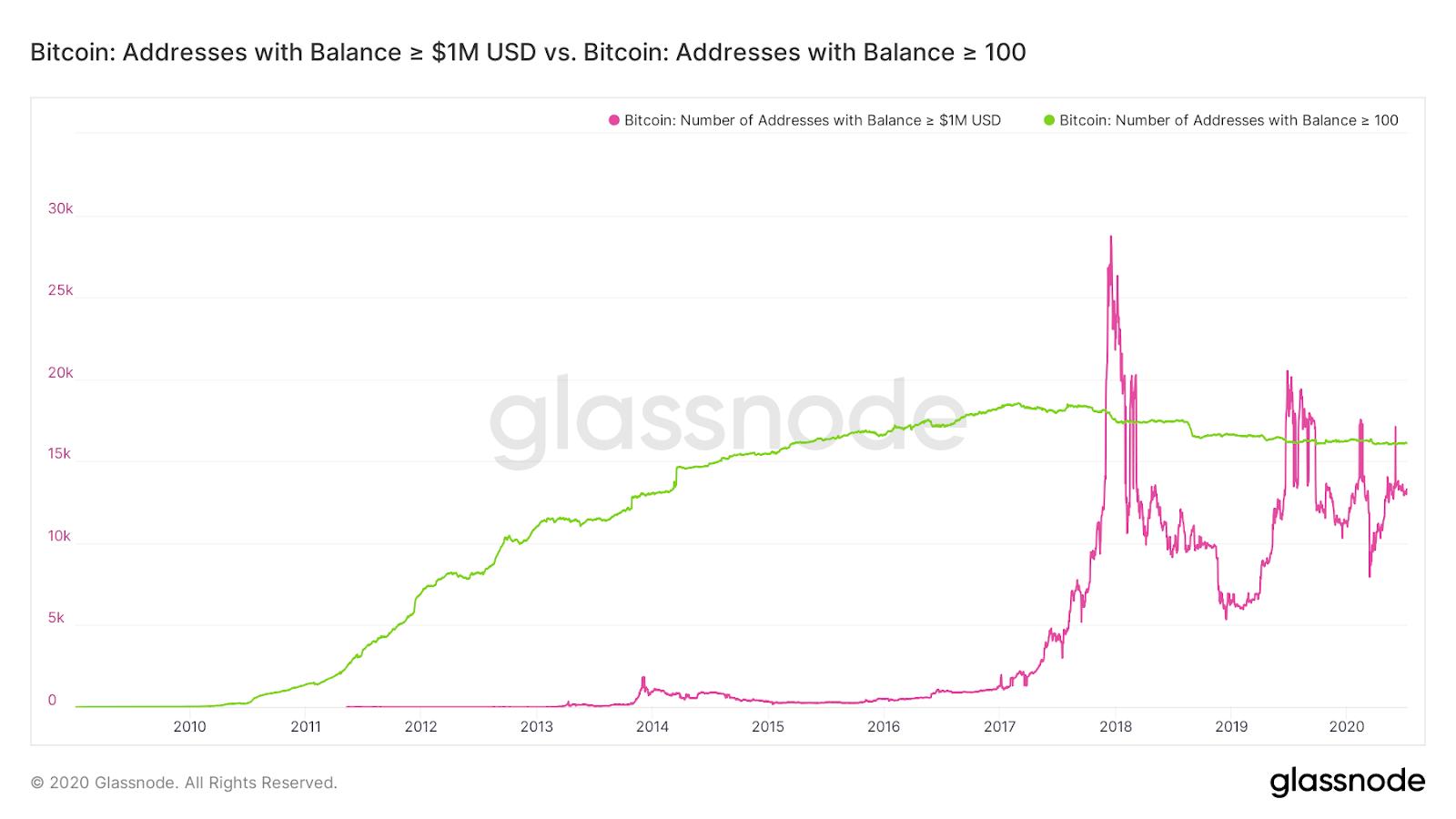 Graphique représentant l'évolution du nombre d'adresses valant 1 million de dollars en bitcoins