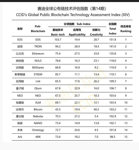 Screenshot_2019-10-31 China Pumps EOS, Tron and Ethereum in New Crypto Index – Ranks Bitcoin, XRP, Cardano and Litecoin The[...](2).png
