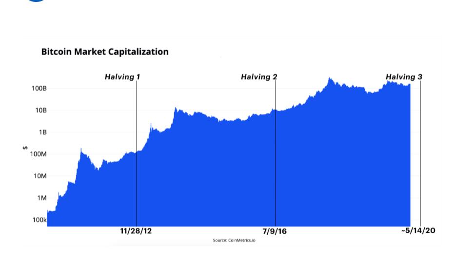Effets des 2 premiers halving sur le cours de Bitcoin