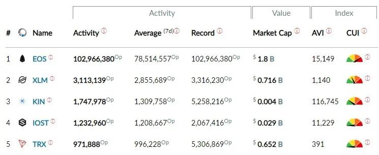 Record de transactions pour EOS en une journée