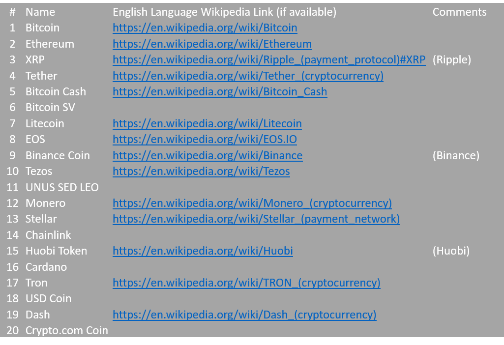 Liste des cryptomonnaies listées sur Wikipedia