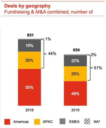 Tendance mondiales 2019 pour les levées de fonds crypto