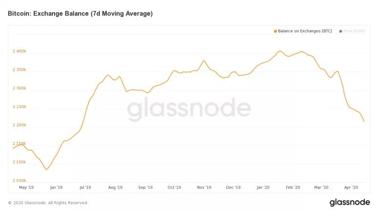 Les investisseurs retirent leur Bitcoin des exchanges à quelques semaines du halving