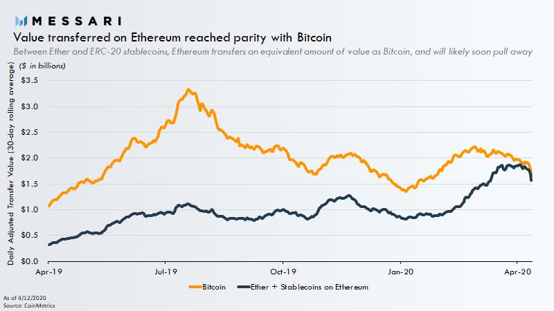 Etude Messari concernant le différentiels des transaction du quotidien Bitcoin/Ethereum