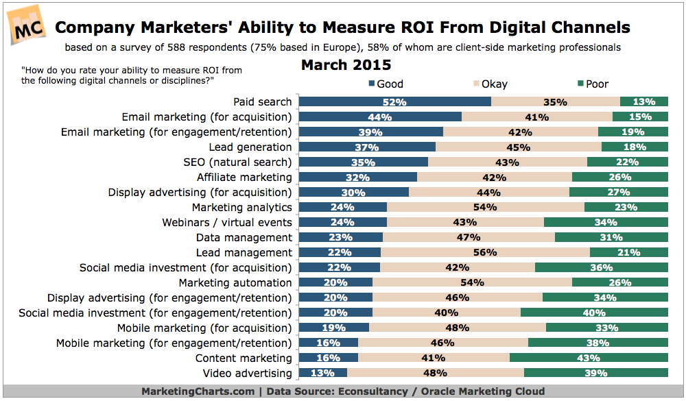 EconsultancyOracle-Ability-to-Measure-Digital-ROI-Mar2015.png