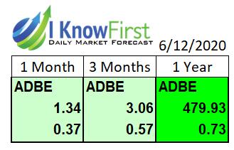 adobe stock forecast