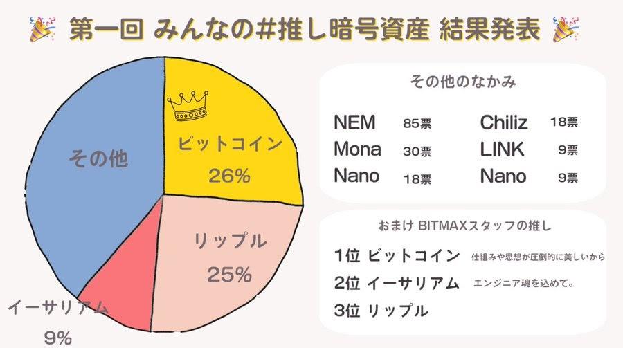 Classement des actifs favoris des Japonais : Or et Ripple devant Ethereum