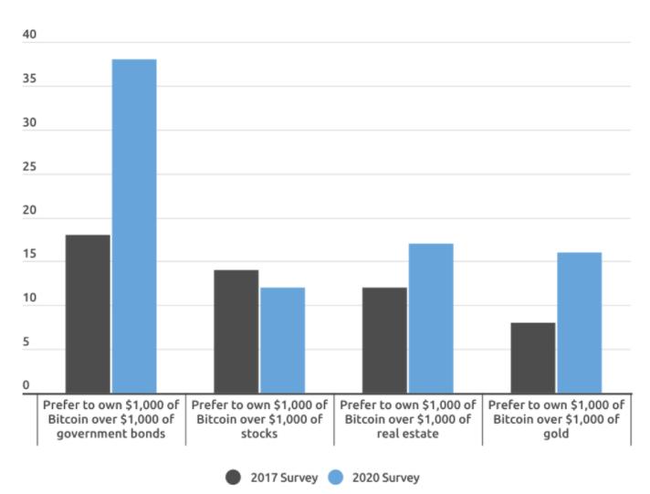 Intérêt de la génération Y pour Bitcoin/les produits bancaires - Comparatif 2017-2020