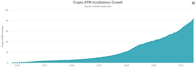 Le nombre de distributeurs BTC explose