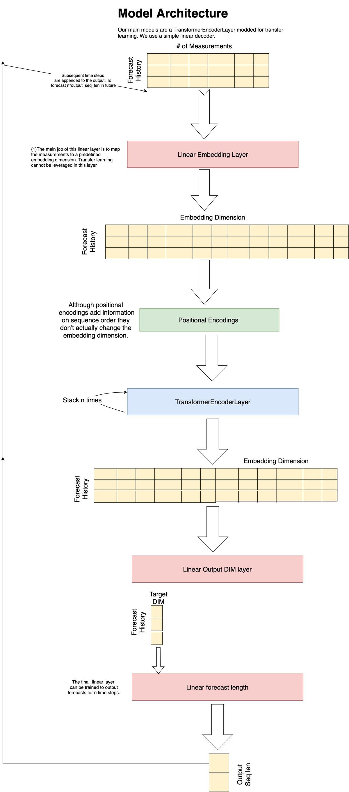 Transformer Model Diagram