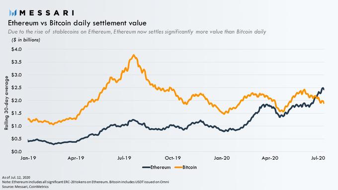 Comparaison entre la valeur journalière des transactions Bitcoin et Ethereum