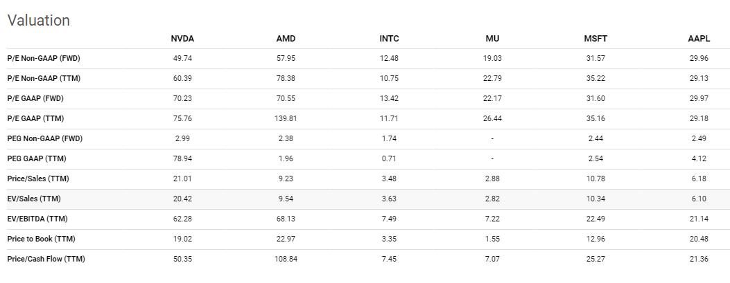 nvidia stock forecast valuation