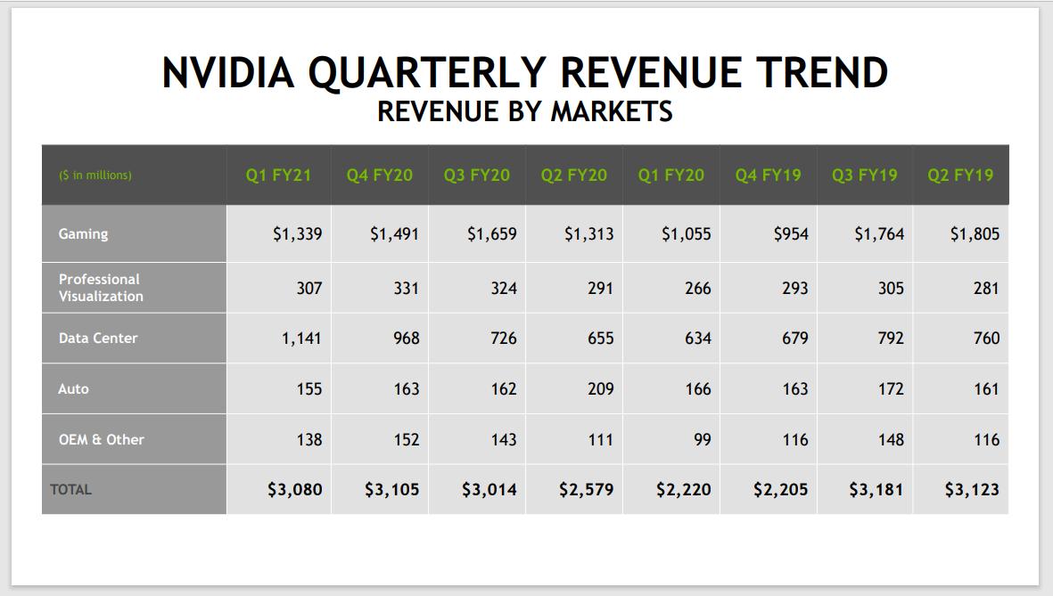 nvidia stock forecast quarterly revenue trend