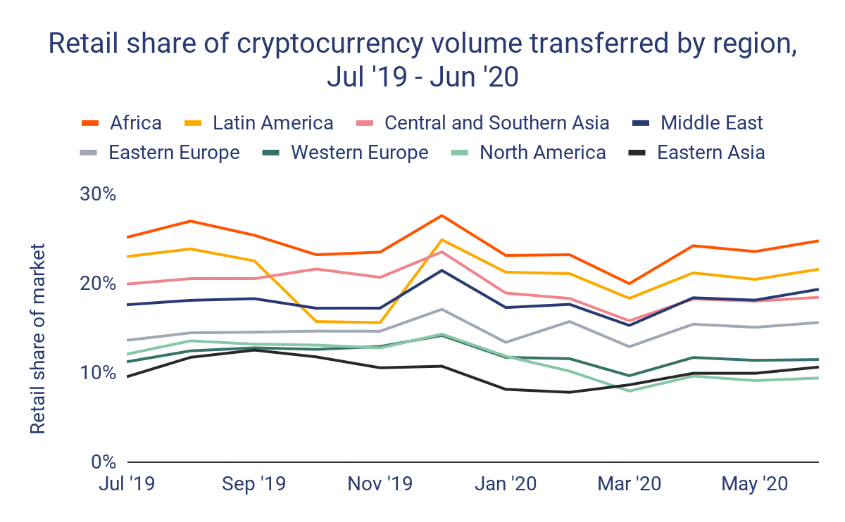 Les transferts en Bitcoin et crypto explosent en Afrique