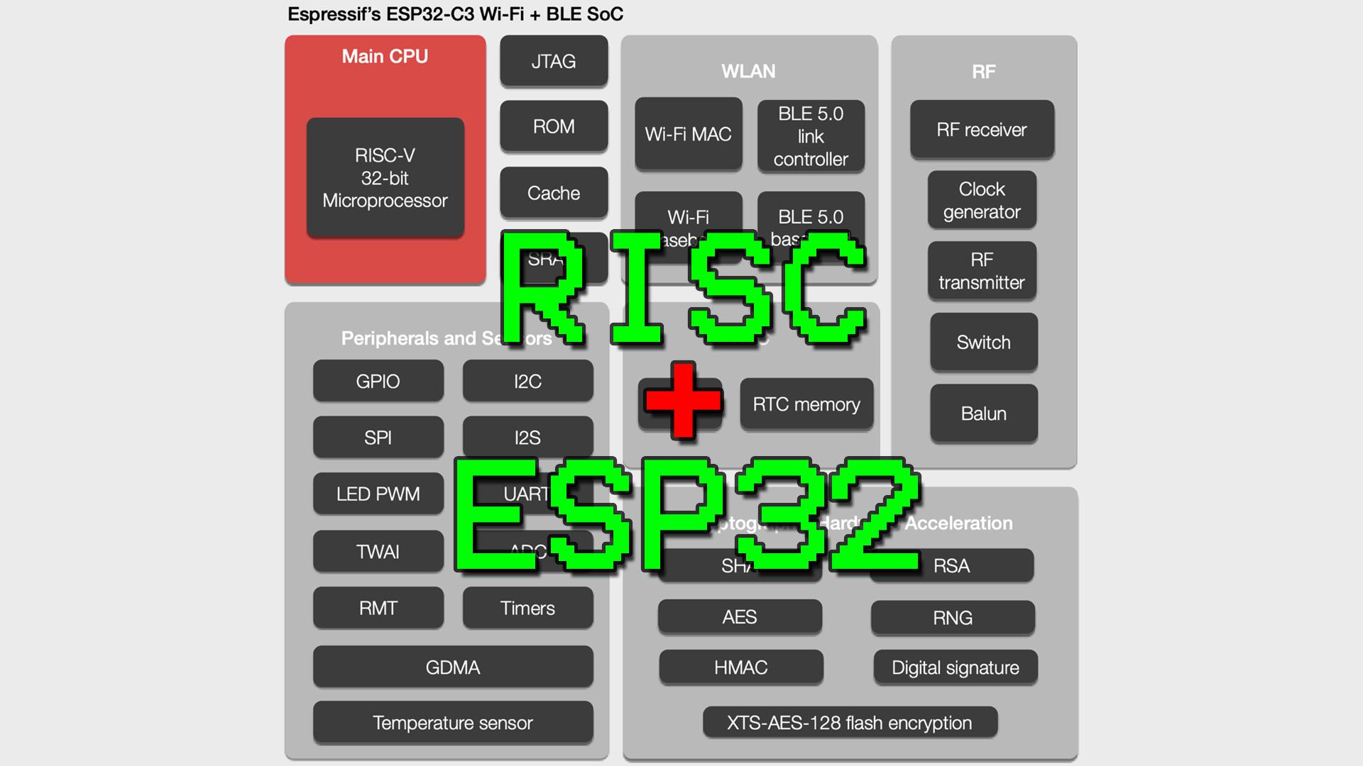 ESP32-C3