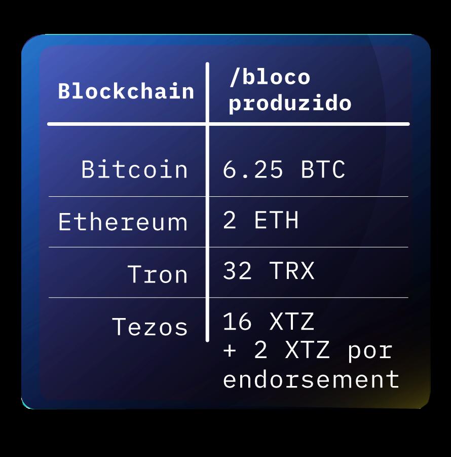 Algumas blockchains distribuem as recompensas fixas por bloco produzido.