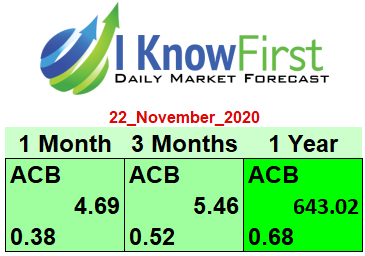 acb stock forecast I Know First