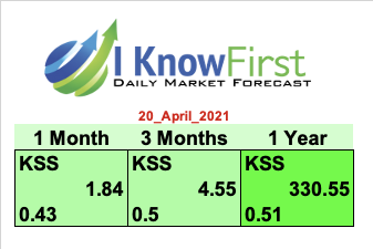 KSS Stock forecast I Know First