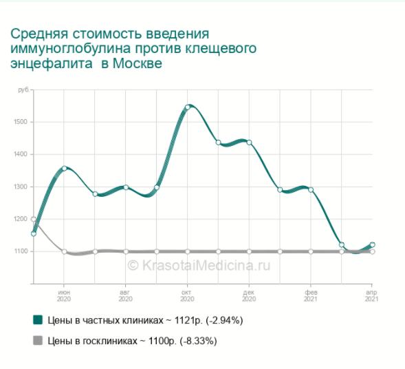График изменения цен на введение иммуноглобулина