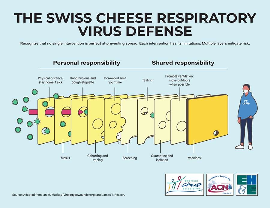 Swiss Cheese Defense.png